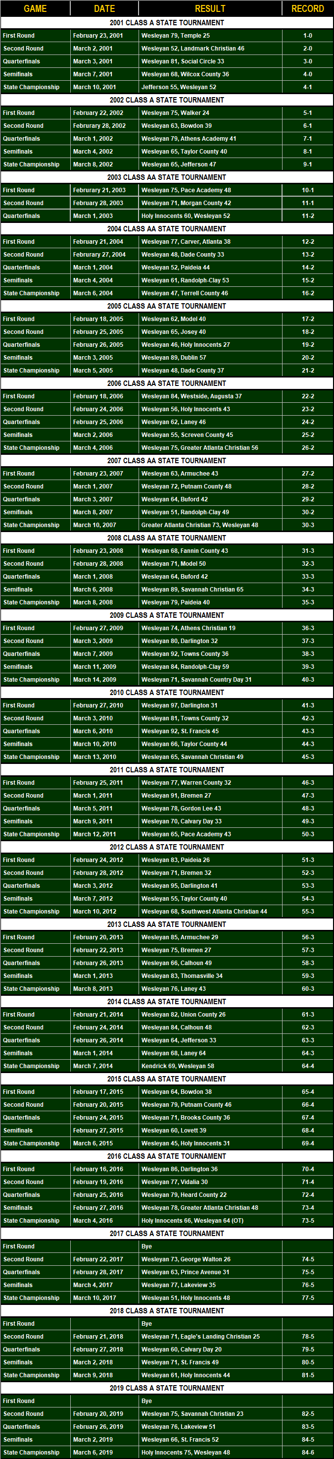 State Tournament History-11.png