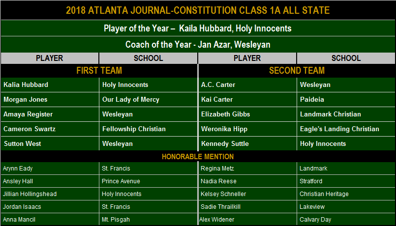 2018 AJC Class A All State.png
