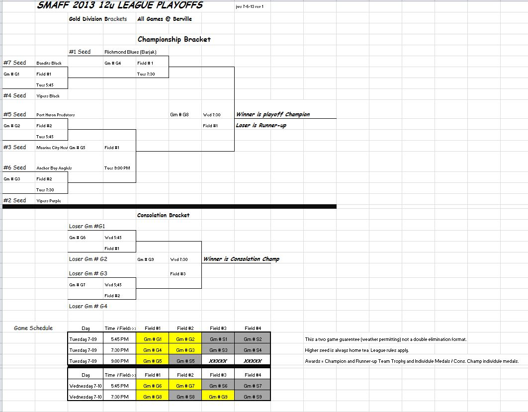 12 U Playoff Bracket