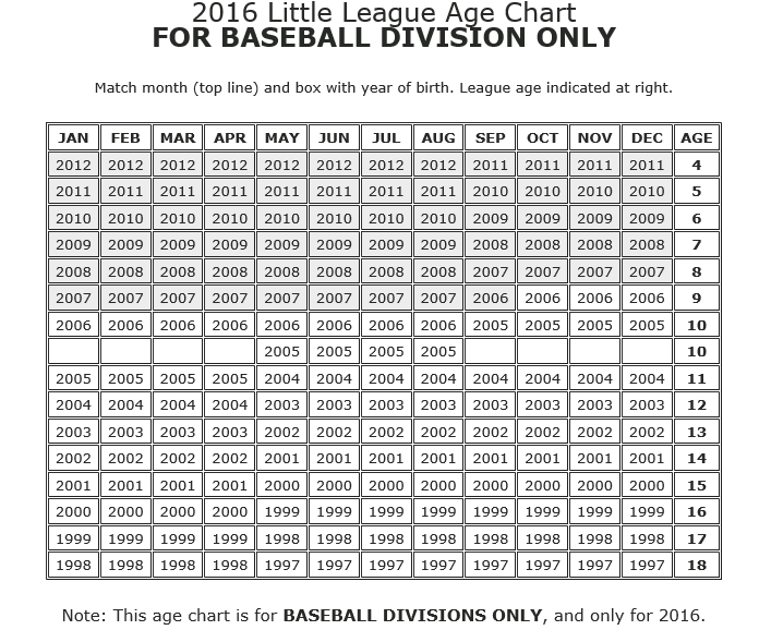 2016 Baseball Age Chart