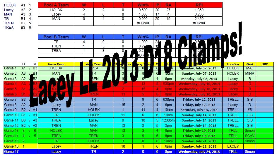 2013 AAA AllStar Final Results