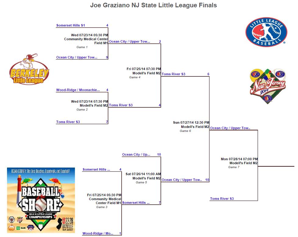 Bracket NJ State Final 20140728
