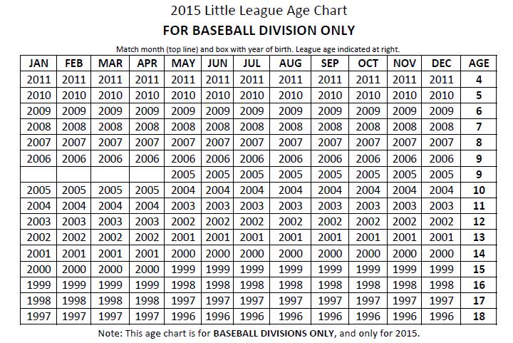 2015 LL Baseball Age Chart