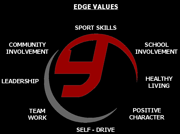 EDGE Values