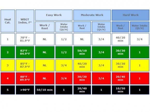 Heat Guide