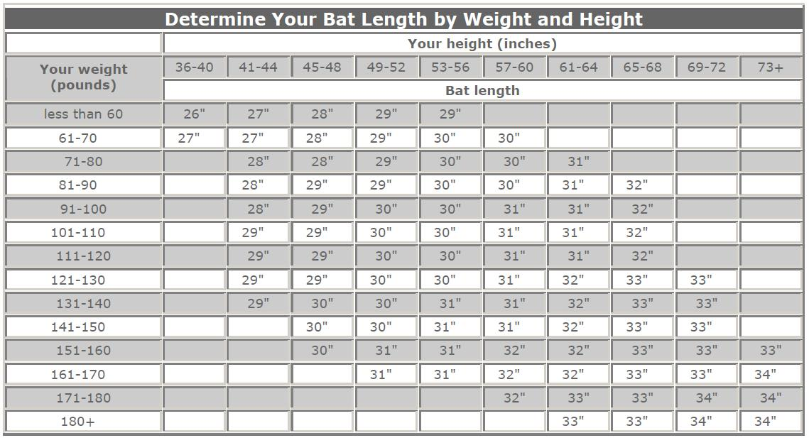 Bat Sizing by Height and Weight