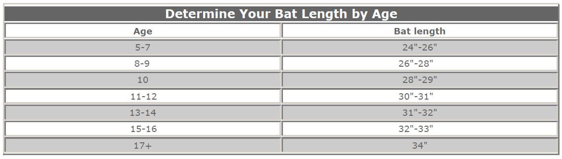 Bat Sizing by Age