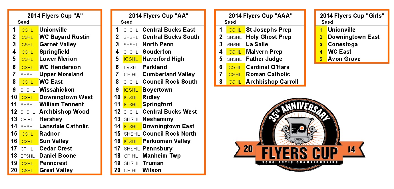 2014 Flyers Cup Seedings