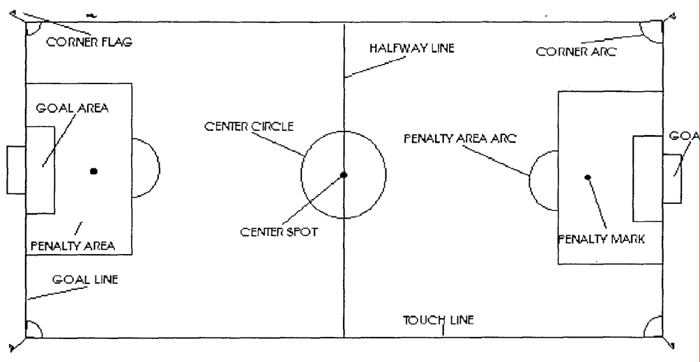 Field Example