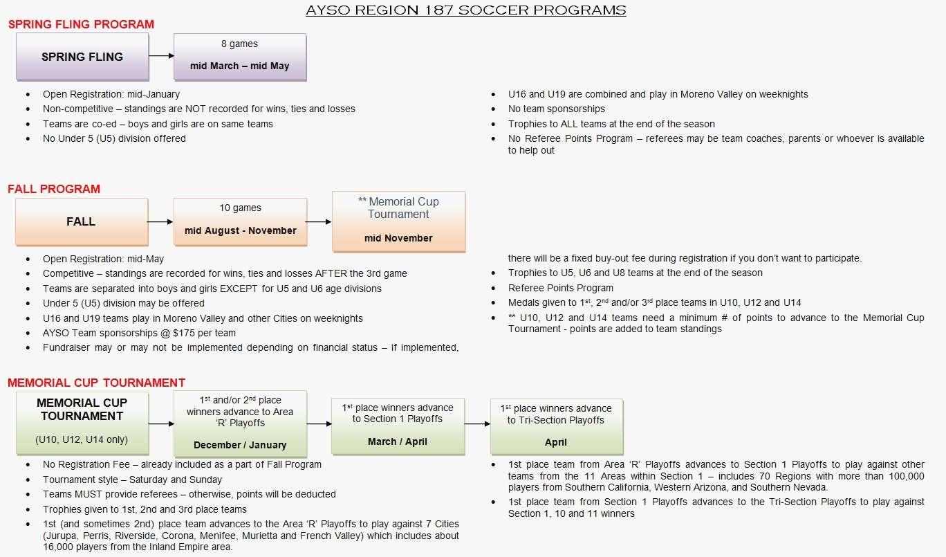 AYSO Programs