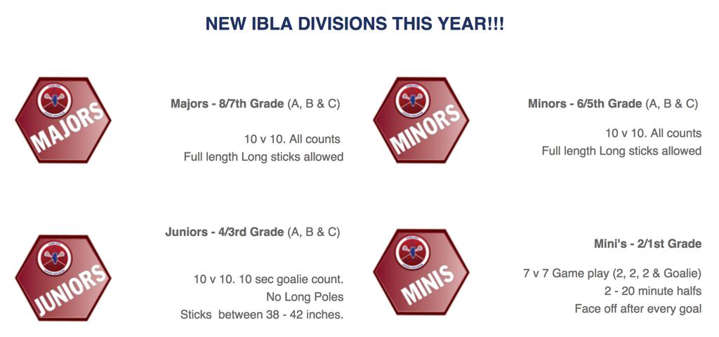IBLA levels 2017
