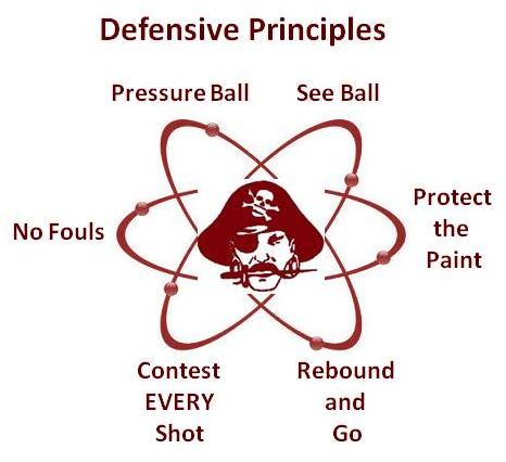Defensive Principles.png